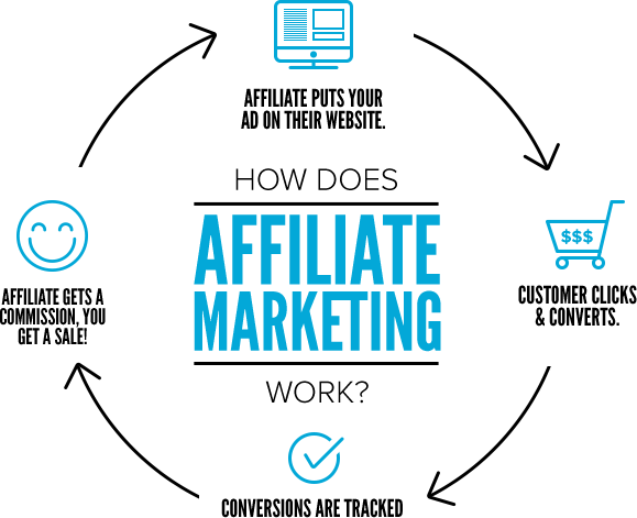 affiliate how it works